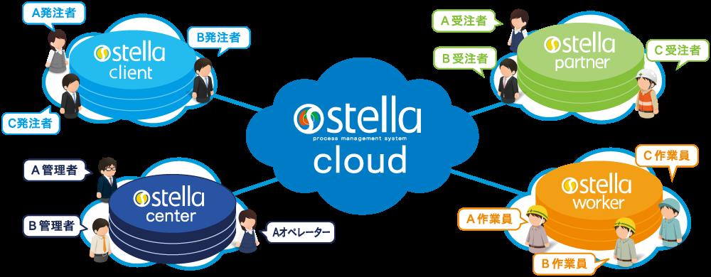 stella cloud